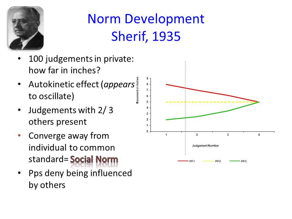 Norm Development Sherif, 1935