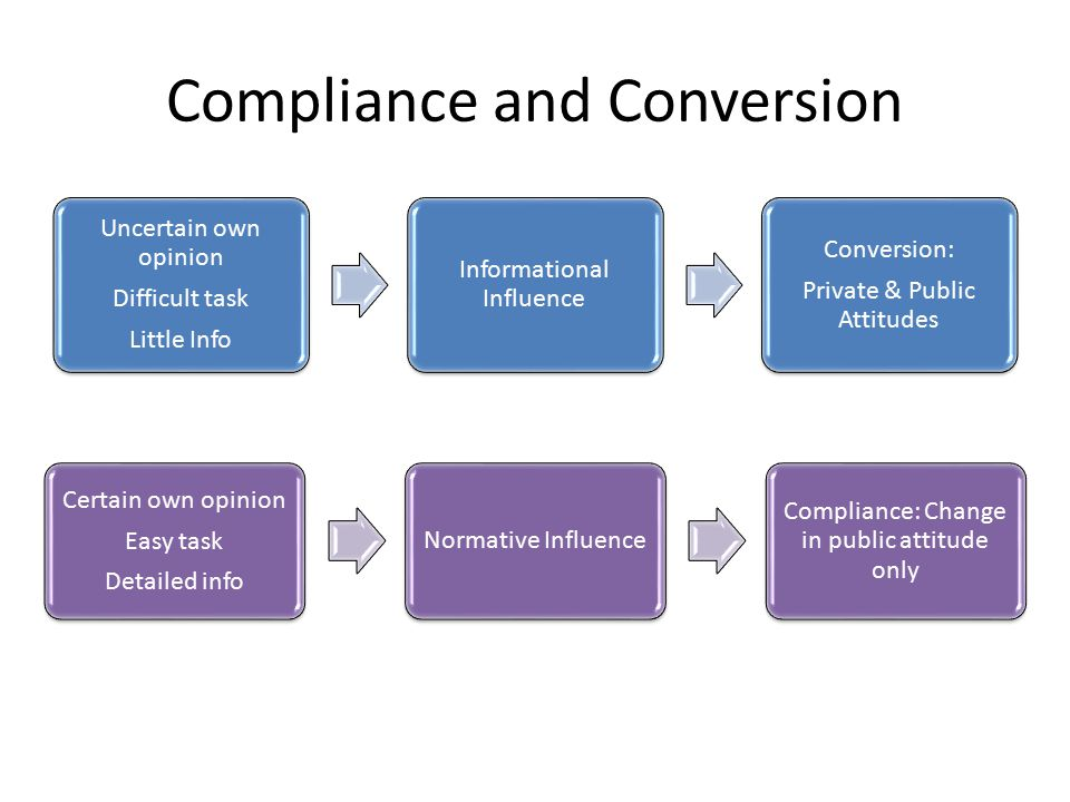Compliance and Conversion Uncertain own opinion Difficult task Little Info Informational Influence Conversion: Private & Public Attitudes Certain own