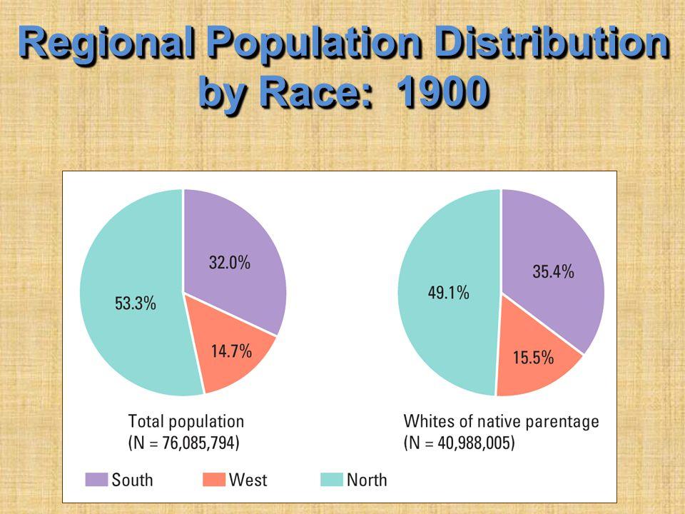 Regional Population Distribution by Race: 1900