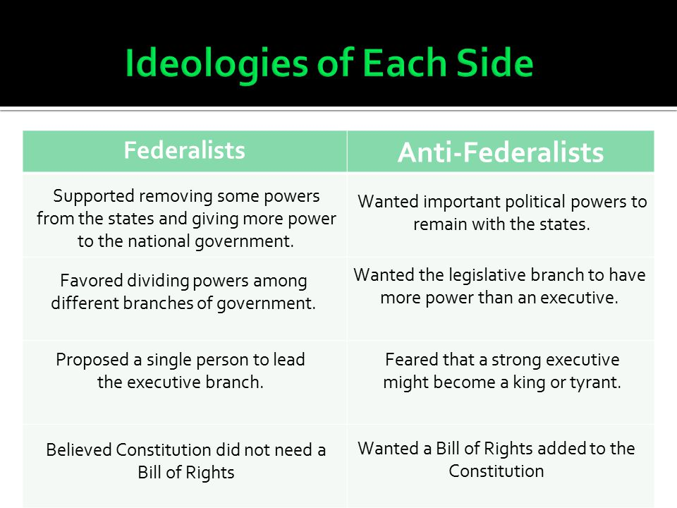 Federalists Anti-Federalists Supported removing some powers from the states and giving more power to the national government. Wanted important politic