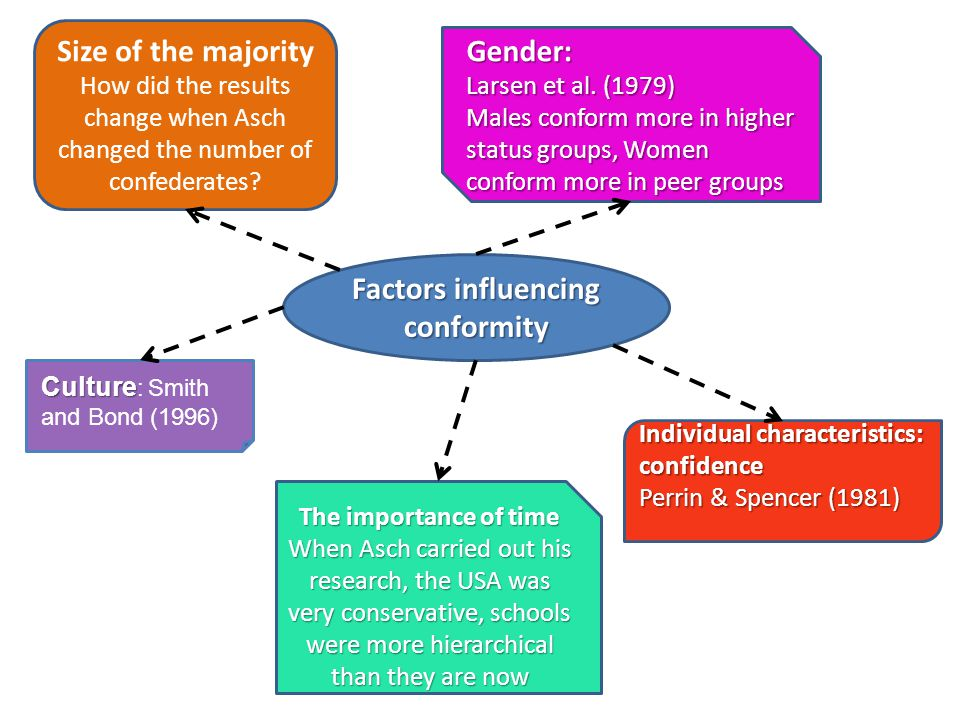 Factors influencing conformity Size of the majority How did the results change when Asch changed the number of confederates? The importance of time Wh