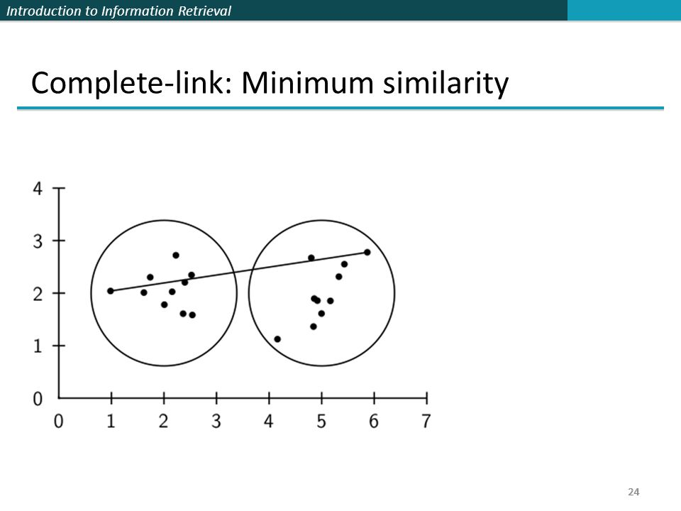 Introduction to Information Retrieval 24 Complete-link: Minimum similarity 24