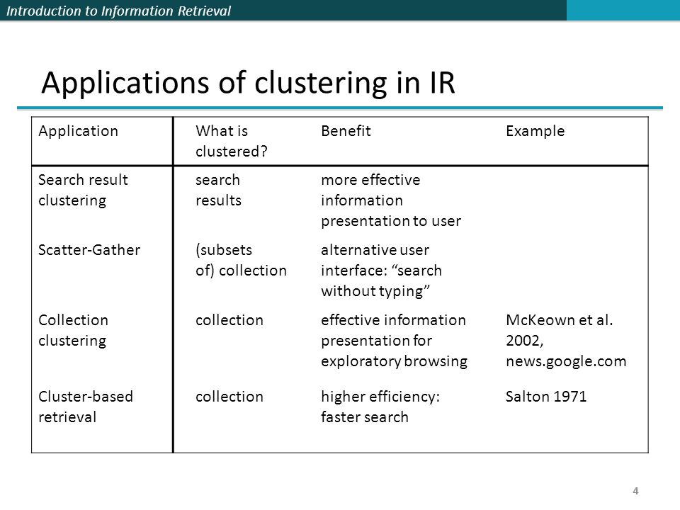 Introduction to Information Retrieval 4 Applications of clustering in IR 4 ApplicationWhat is clustered.