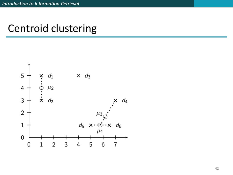 Introduction to Information Retrieval 42 Centroid clustering 42