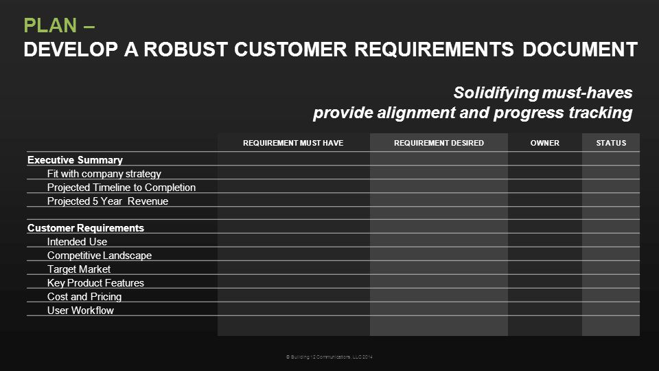 PLAN – DEVELOP A ROBUST CUSTOMER REQUIREMENTS DOCUMENT REQUIREMENT MUST HAVEREQUIREMENT DESIREDOWNERSTATUS Executive Summary Fit with company strategy