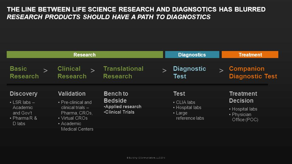 THE LINE BETWEEN LIFE SCIENCE RESEARCH AND DIAGNSOTICS HAS BLURRED RESEARCH PRODUCTS SHOULD HAVE A PATH TO DIAGNOSTICS Basic Research Clinical Researc