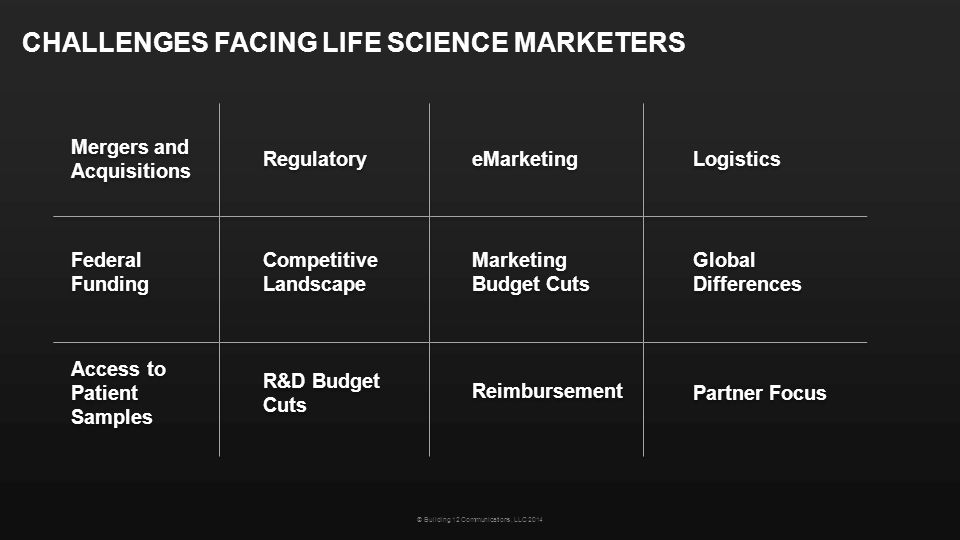 CHALLENGES FACING LIFE SCIENCE MARKETERS Regulatory Global Differences Global Differences Marketing Budget Cuts Marketing Budget Cuts eMarketing Reimb