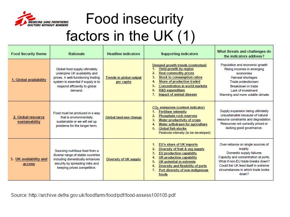 Food insecurity factors in the UK (1) Source: http://archive.defra.gov.uk/foodfarm/food/pdf/food-assess100105.pdf