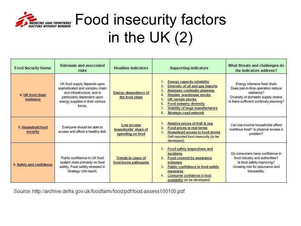 Food insecurity factors in the UK (2) Source: http://archive.defra.gov.uk/foodfarm/food/pdf/food-assess100105.pdf