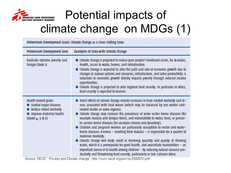 """Potential impacts of climate change on MDGs (1) Source: OECD """" Poverty and Climate change"""", http://www.oecd.org/env/cc/2502872.pdf"""