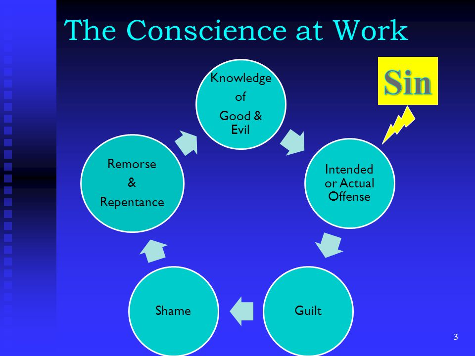 The Conscience at Work 3 Knowledge of Good & Evil Intended or Actual Offense GuiltShame Remorse & Repentance