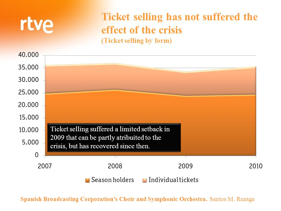 Ticket selling has not suffered the effect of the crisis (Ticket selling by form) Ticket selling suffered a limited setback in 2009 that can be partly
