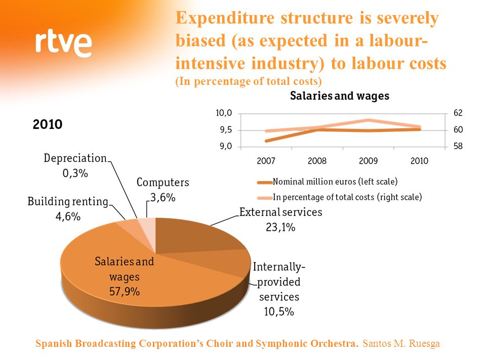Expenditure structure is severely biased (as expected in a labour-intensive industry) to labour costs (In percentage of total costs) Spanish Broadcast