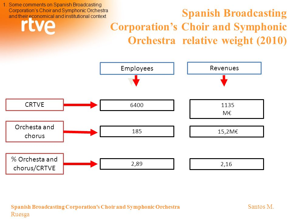 Spanish Broadcasting Corporation's Choir and Symphonic Orchestra relative weight (2010) 1.Some comments on Spanish Broadcasting Corporation's Choir and Symphonic Orchestra and their economical and institutional context Spanish Broadcasting Corporation's Choir and Symphonic Orchestra Santos M.
