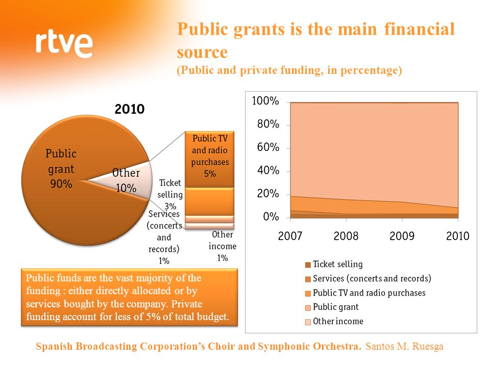Public grants is the main financial source (Public and private funding, in percentage) Spanish Broadcasting Corporation's Choir and Symphonic Orchestr