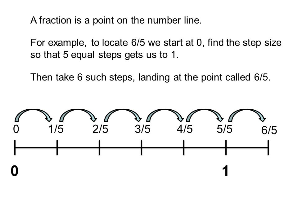 01 01/52/53/54/55/5 6/5 A fraction is a point on the number line.
