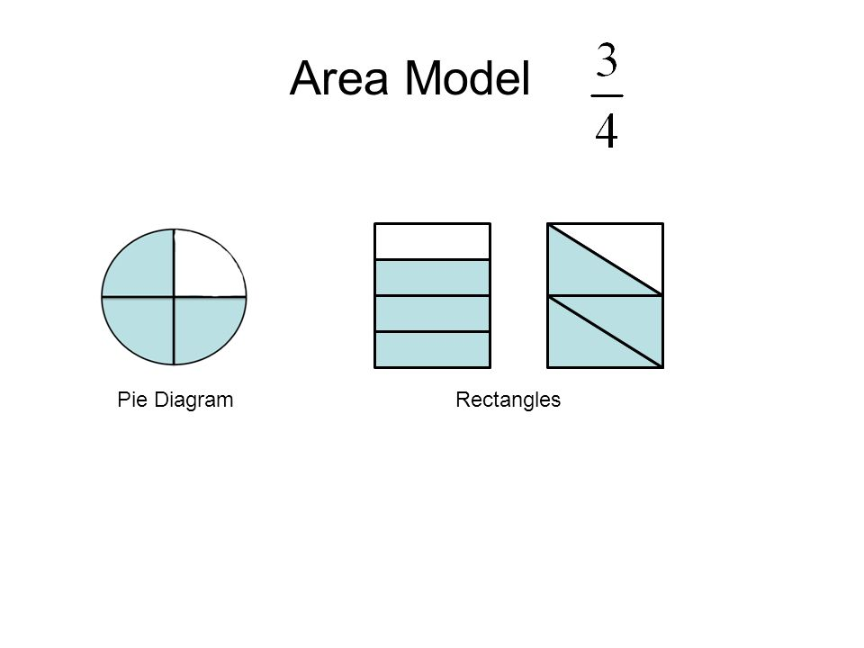 Area Model Pie DiagramRectangles