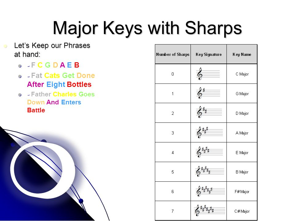 Major Keys with Sharps Let's Keep our Phrases at hand: Let's Keep our Phrases at hand: - F C G D A E B - F C G D A E B - Fat Cats Get Done After Eight