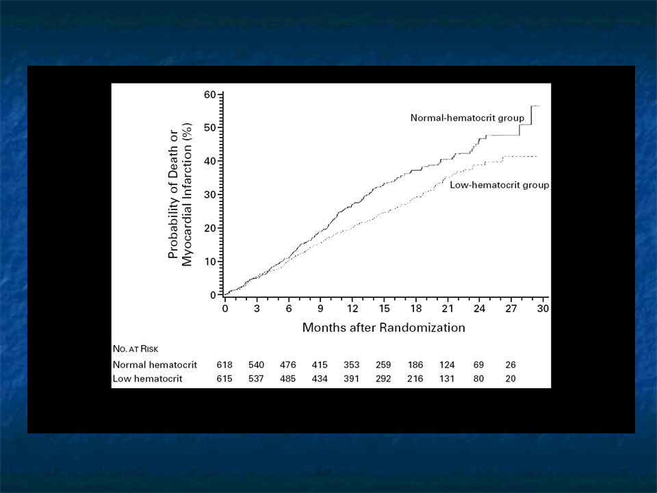 Normalizing Hct Besarab et al NEJM 1998;339:584 Group 1 (high) : 183 deaths, 19 nonfatal MI Group 2: 150 deaths, 14 nonfatal MI Risk ratio Group 1 v Group 2 was 1.3 with confidence intervals of 0.9 - 1.9 Besarab et al NEJM 1998;339:584 Group 1 (high) : 183 deaths, 19 nonfatal MI Group 2: 150 deaths, 14 nonfatal MI Risk ratio Group 1 v Group 2 was 1.3 with confidence intervals of 0.9 - 1.9