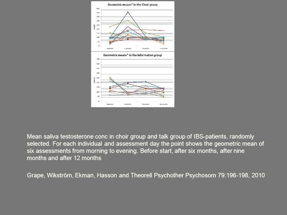 Mean saliva testosterone conc in choir group and talk group of IBS-patients, randomly selected.