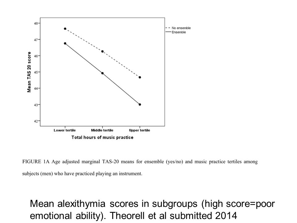 Mean alexithymia scores in subgroups (high score=poor emotional ability). Theorell et al submitted 2014