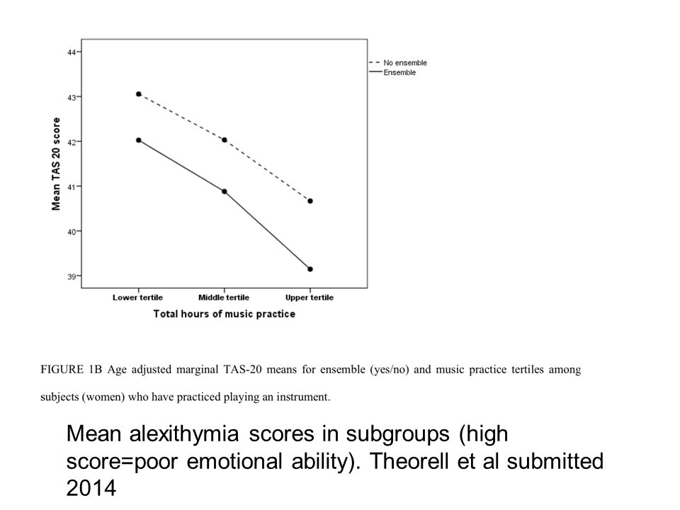 Mean alexithymia scores in subgroups (high score=poor emotional ability).