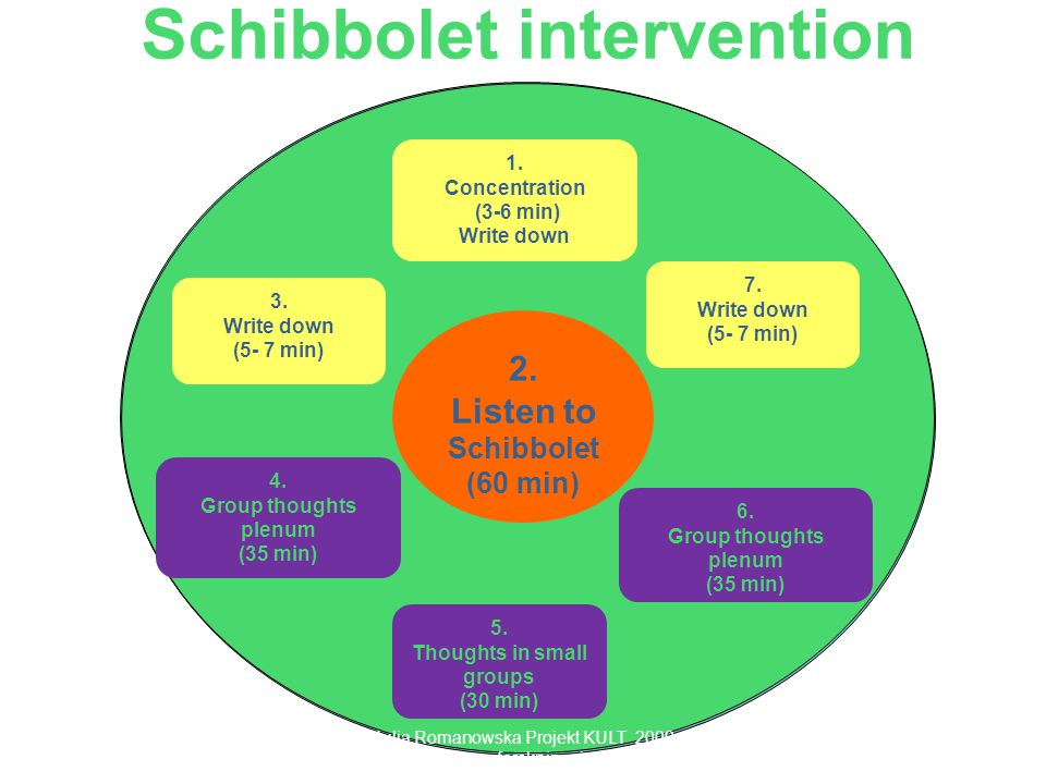 Schibbolet intervention 1. Concentration (3-6 min) Write down 2.
