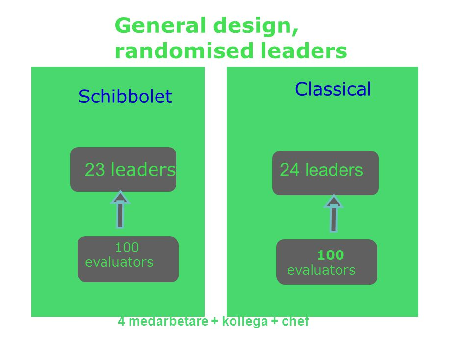 4 medarbetare + kollega + chef General design, randomised leaders Schibbolet Classical 23 leaders 24 leaders 100 evaluators 100 evaluators Julia Romanowska Projekt KULT 2009 03 30Stressforskningsinstitutet