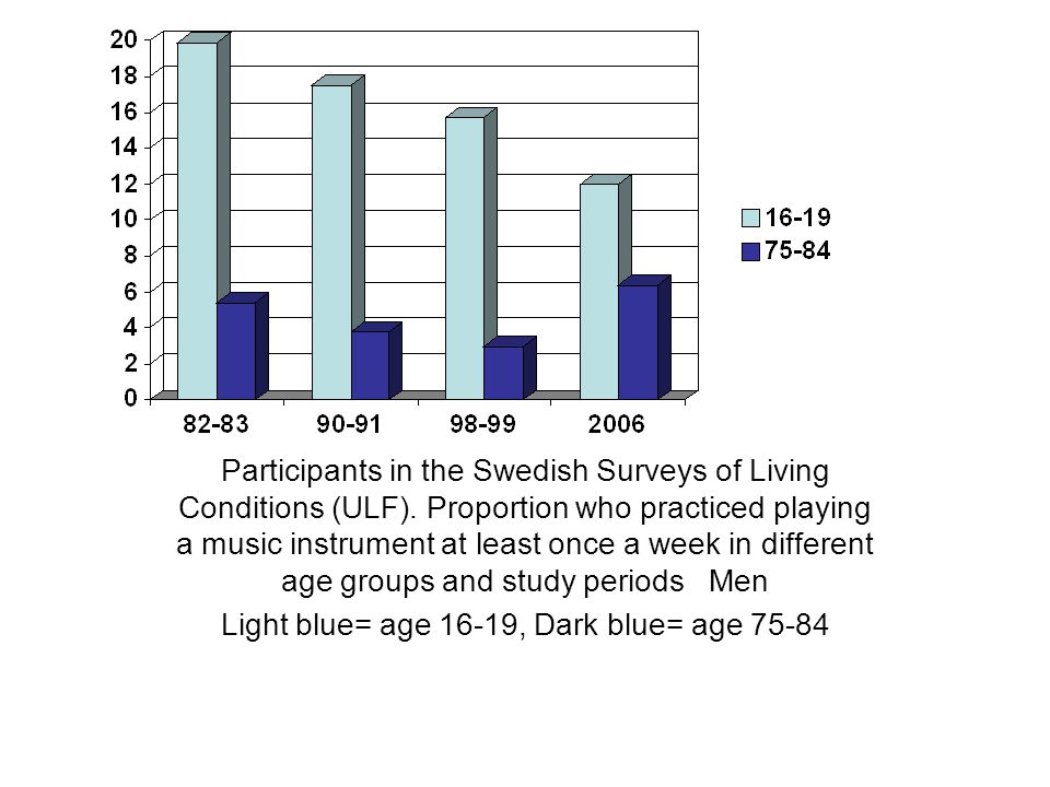 Participants in the Swedish Surveys of Living Conditions (ULF). Proportion who practiced playing a music instrument at least once a week in different