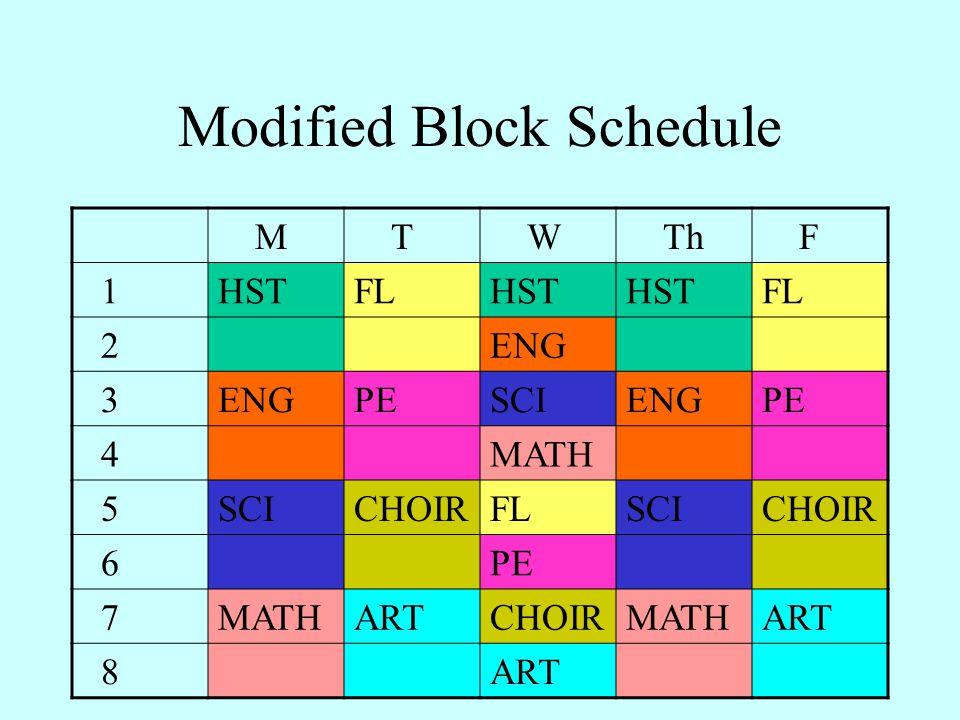 Modified Block Schedule M T W Th F 1HSTFLHST FL 2ENG 3 PESCIENGPE 4MATH 5SCICHOIRFLSCICHOIR 6PE 7MATHARTCHOIRMATHART 8