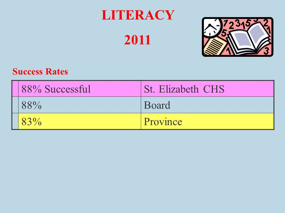 LITERACY 2011 Success Rates 88% SuccessfulSt. Elizabeth CHS 88%Board 83%Province