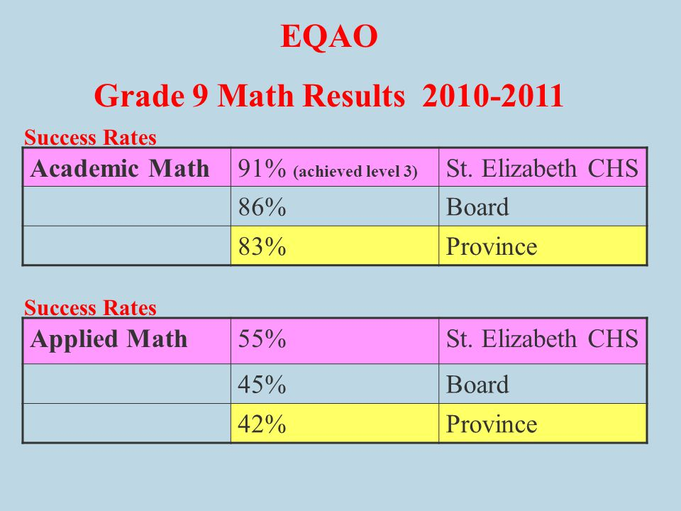 EQAO Grade 9 Math Results 2010-2011 Applied Math55%St.