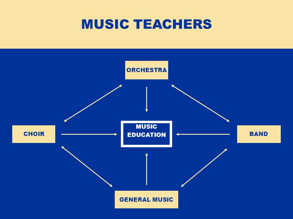ORCHESTRA CHOIRBAND GENERAL MUSIC MUSIC EDUCATION MUSIC TEACHERS