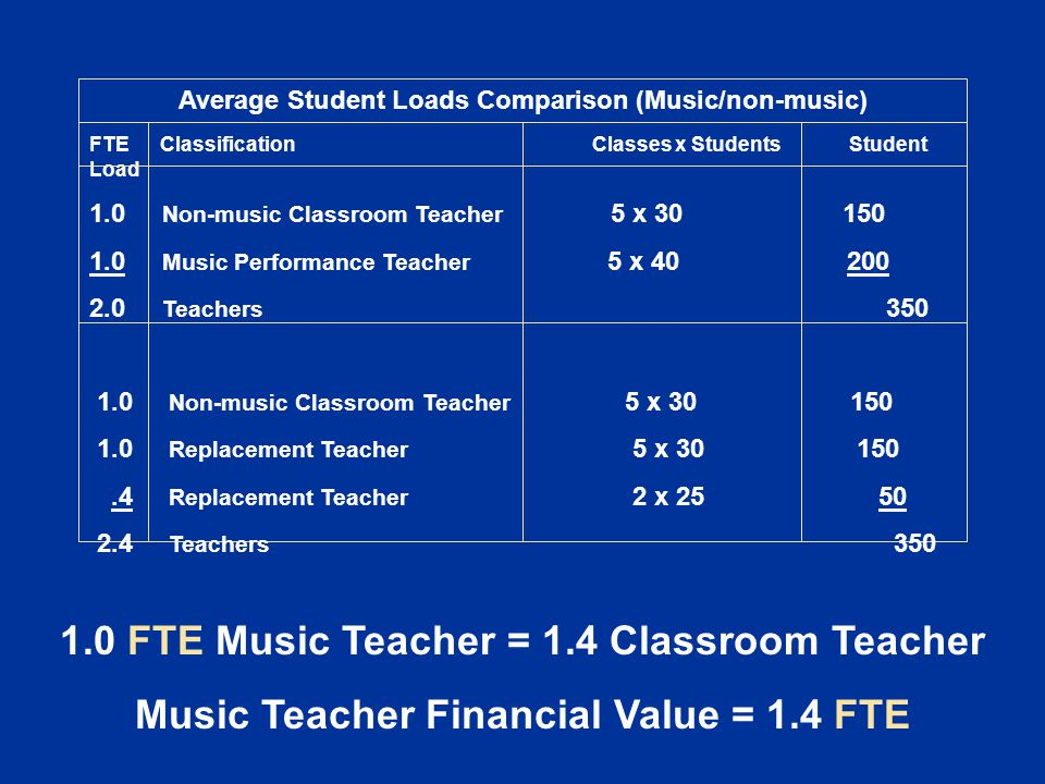 Average Student Loads Comparison (Music/non-music) FTE Classification Classes x Students Student Load 1.0 Non-music Classroom Teacher 5 x 30 150 1.0 Music Performance Teacher 5 x 40 200 2.0 Teachers 350 1.0 Non-music Classroom Teacher 5 x 30 150 1.0 Replacement Teacher 5 x 30 150.4 Replacement Teacher 2 x 25 50 2.4 Teachers 350 1.0 FTE Music Teacher = 1.4 Classroom Teacher Music Teacher Financial Value = 1.4 FTE