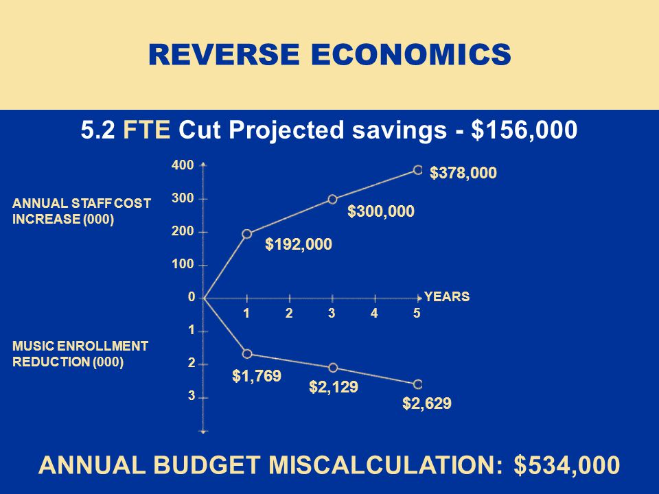 5.2 FTE Cut Projected savings - $156,000 ANNUAL BUDGET MISCALCULATION: $534,000 REVERSE ECONOMICS $378,000 $300,000 $192,000 $1,769 400 300 200 100 0 1 2 3 1 2 3 4 5 YEARS ANNUAL STAFF COST INCREASE (000) MUSIC ENROLLMENT REDUCTION (000) $2,129 $2,629