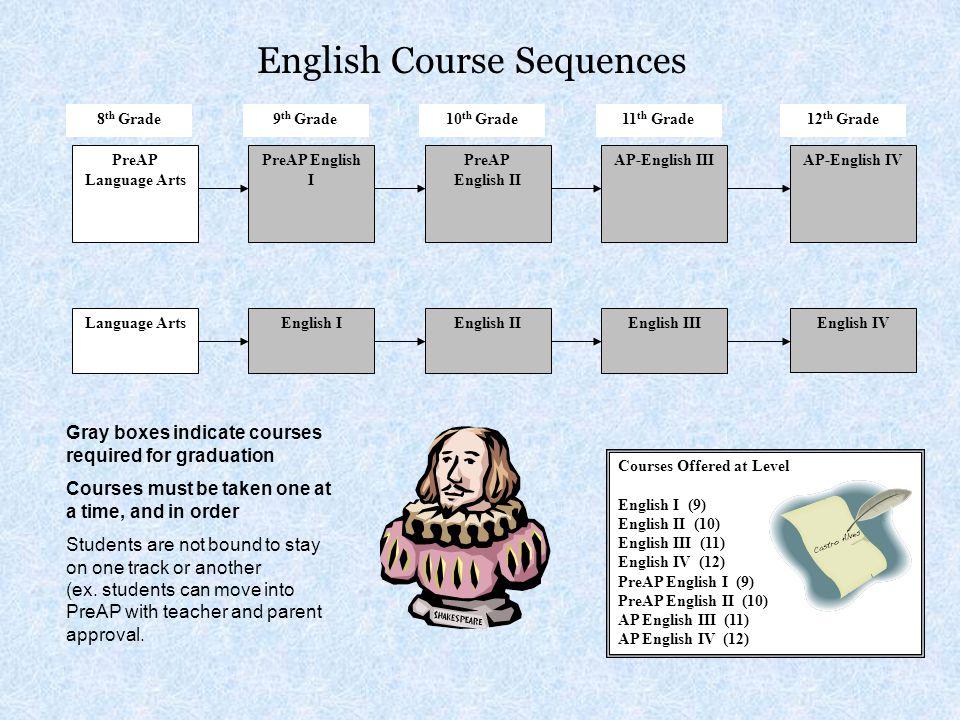 English Course Sequences Language ArtsEnglish IEnglish IIEnglish IIIEnglish IV PreAP Language Arts PreAP English I PreAP English II AP-English III Cou