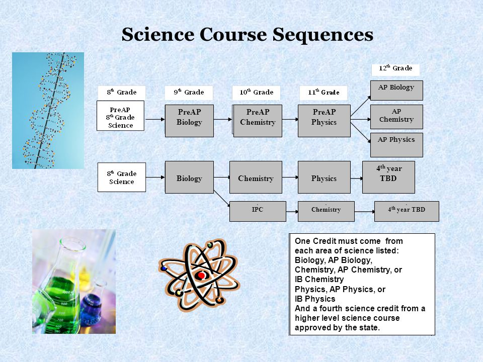 PreAP Biology PreAP Chemistry PreAP Physics Biology 4 th year TBD Physics Chemistry One Credit must come from each area of science listed: Biology, AP Biology, Chemistry, AP Chemistry, or IB Chemistry Physics, AP Physics, or IB Physics And a fourth science credit from a higher level science course approved by the state.