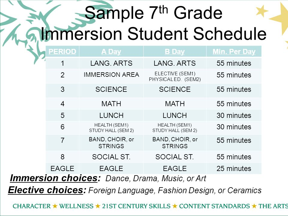 Sample 7 th Grade Immersion Student Schedule PERIODA DayB DayMin.