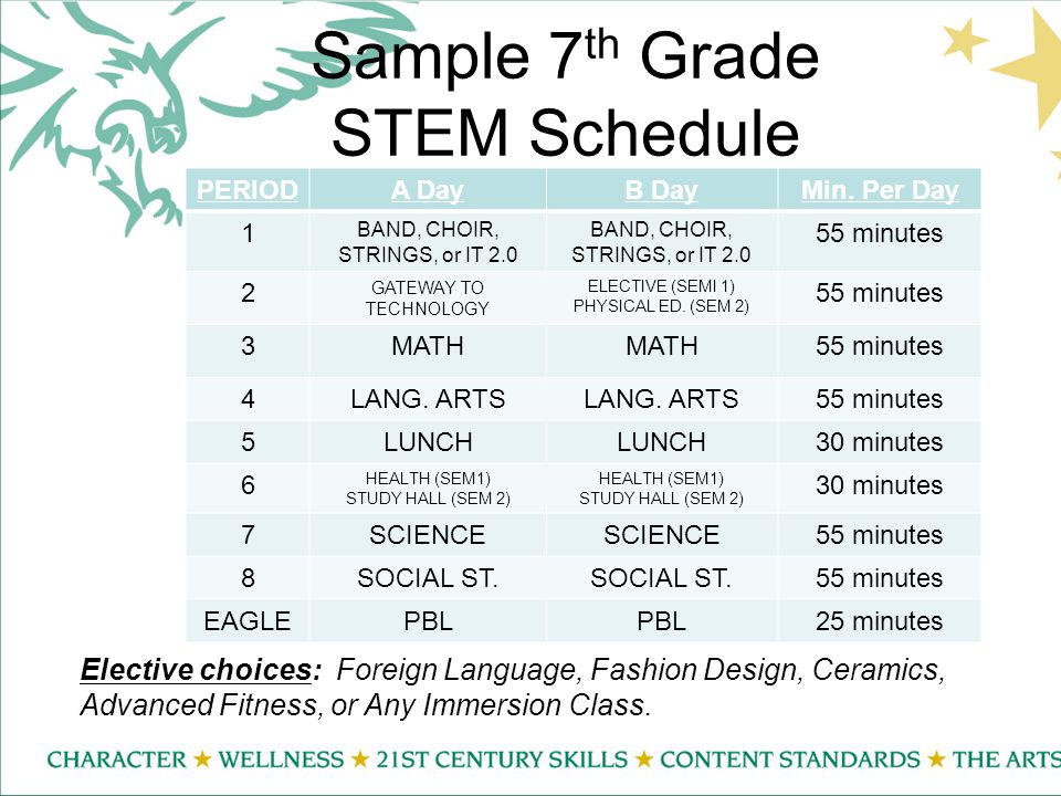 Sample 7 th Grade STEM Schedule PERIODA DayB DayMin.