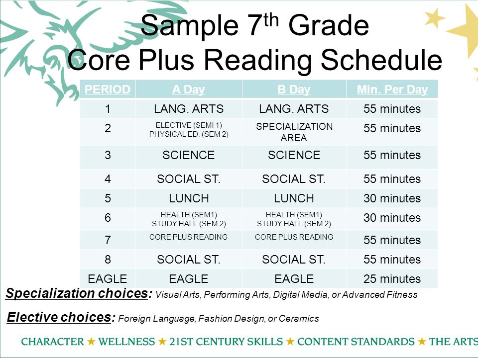 Sample 7 th Grade Core Plus Reading Schedule PERIODA DayB DayMin.