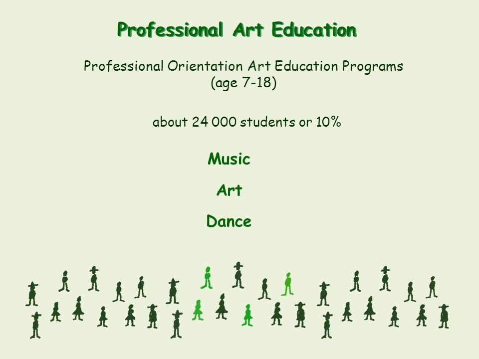 Professional Art Education Professional Orientation Art Education Programs (age 7-18) about 24 000 students or 10% Music Art Dance