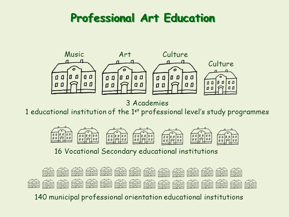 Professional Art Education 140 municipal professional orientation educational institutions 16 Vocational Secondary educational institutions 3 Academie