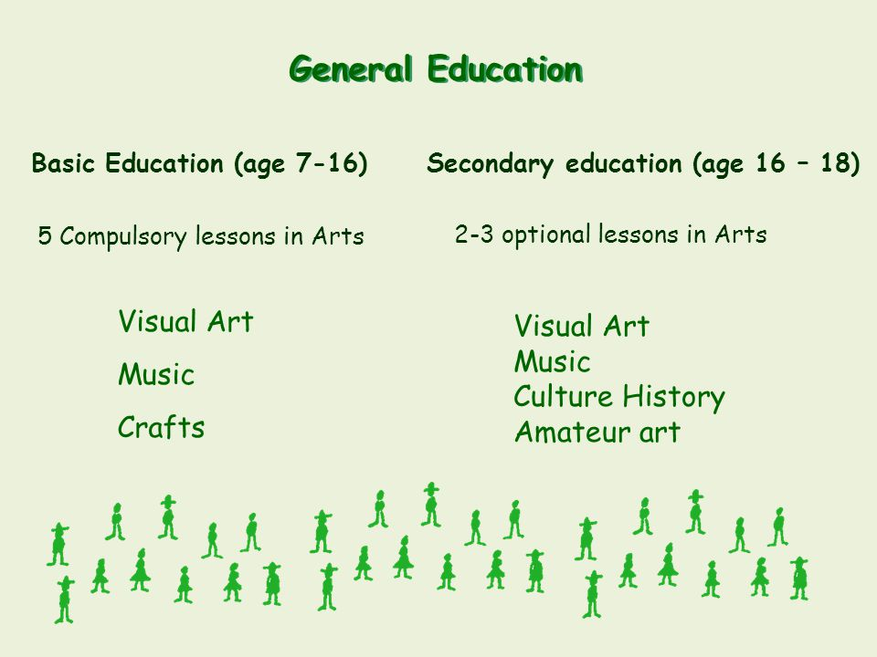 General Education Basic Education (age 7-16) Secondary education (age 16 – 18) 5 Compulsory lessons in Arts Visual Art Music Crafts 2-3 optional lesso