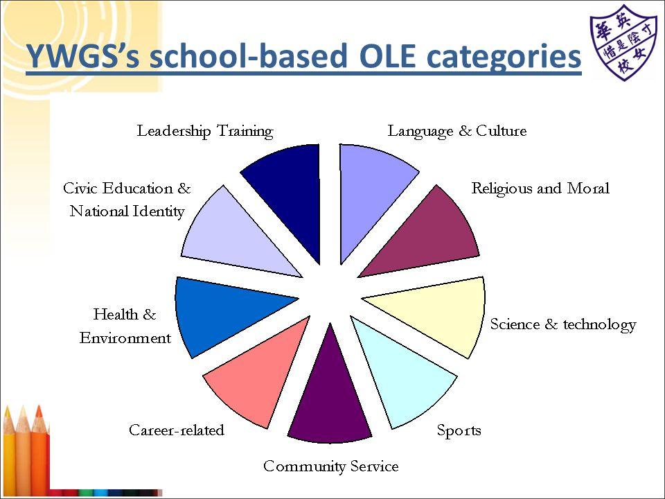YWGS's school-based OLE categories