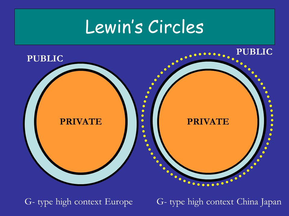 Lewin's Circles PRIVATE PUBLIC G- type high context Europe PRIVATE G- type high context China Japan PUBLIC