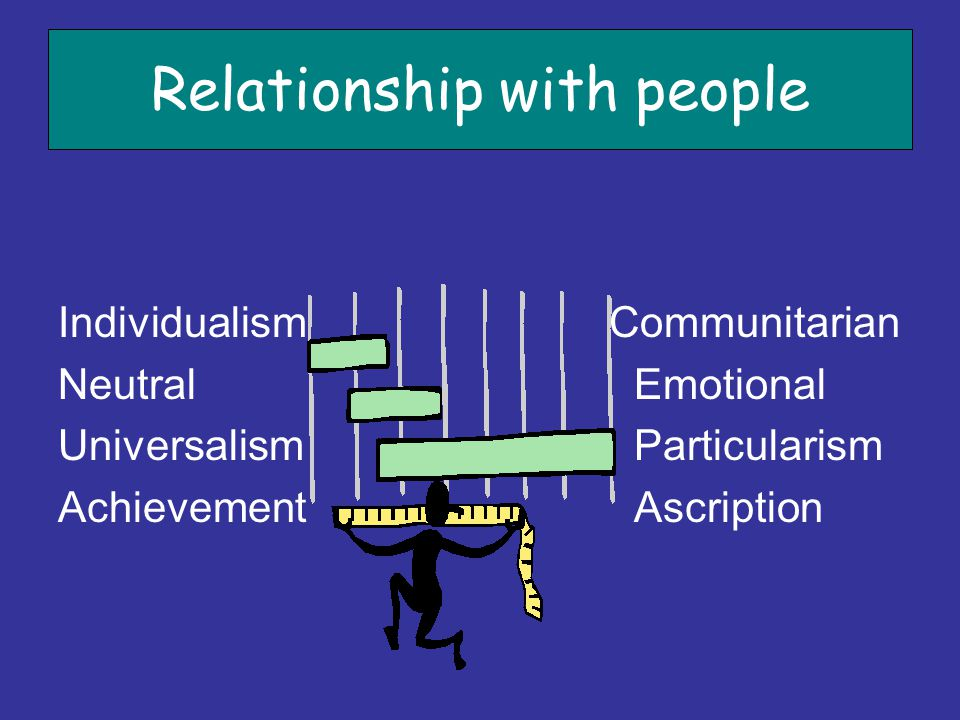 Relationship with people Individualism Communitarian Neutral Emotional Universalism Particularism Achievement Ascription