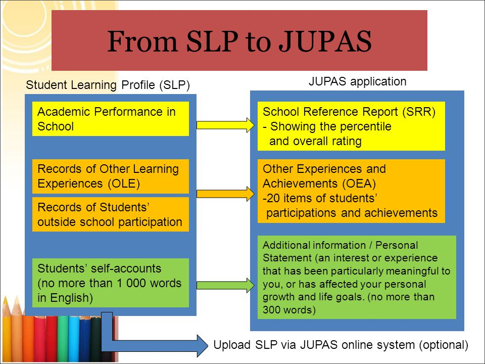 From SLP to JUPAS 11 Academic Performance in School School Reference Report (SRR) - Showing the percentile and overall rating Records of Other Learning Experiences (OLE) Academic Performance in School Other Experiences and Achievements (OEA) -20 items of students' participations and achievements Records of Students' outside school participation Students' self-accounts (no more than 1 000 words in English) Additional information / Personal Statement (an interest or experience that has been particularly meaningful to you, or has affected your personal growth and life goals.