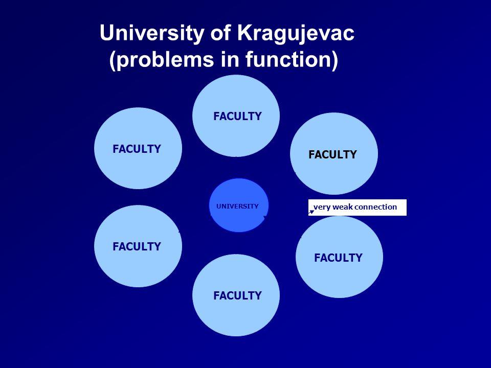 University of Kragujevac (problems in function) very weak connection UNIVERSITY FACULTY