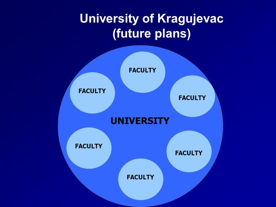 University of Kragujevac (future plans) FACULTY UNIVERSITY FACULTY