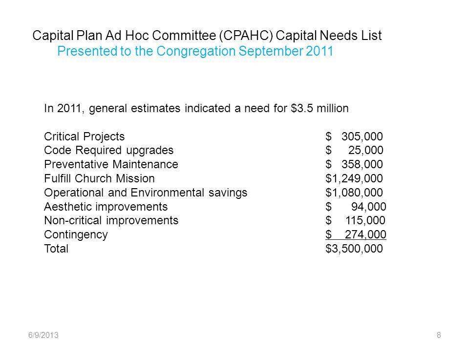 Capital Plan Ad Hoc Committee (CPAHC) Capital Needs List Presented to the Congregation September 2011 6/9/20138 In 2011, general estimates indicated a need for $3.5 million Critical Projects$ 305,000 Code Required upgrades$ 25,000 Preventative Maintenance$ 358,000 Fulfill Church Mission$1,249,000 Operational and Environmental savings$1,080,000 Aesthetic improvements$ 94,000 Non-critical improvements$ 115,000 Contingency$ 274,000 Total$3,500,000